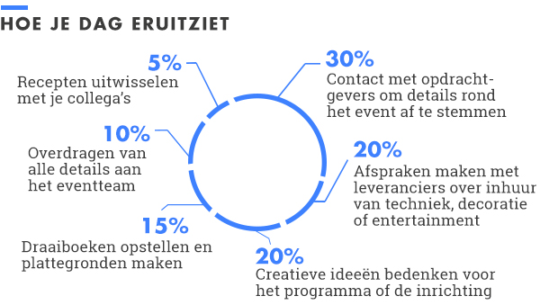 Project manager werkzaamheden